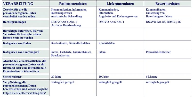 Informationspflichten gemäß Artt. 13, 14 DSGVO