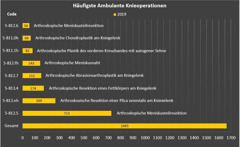 MVZ_PKO_Haeufigste_ambulante_Knieoperationen2