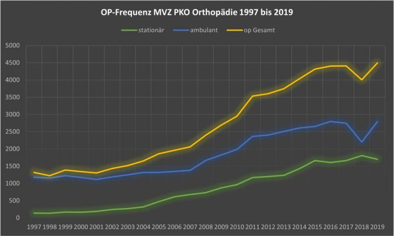 MVZ_PKO_OP-Frequenz