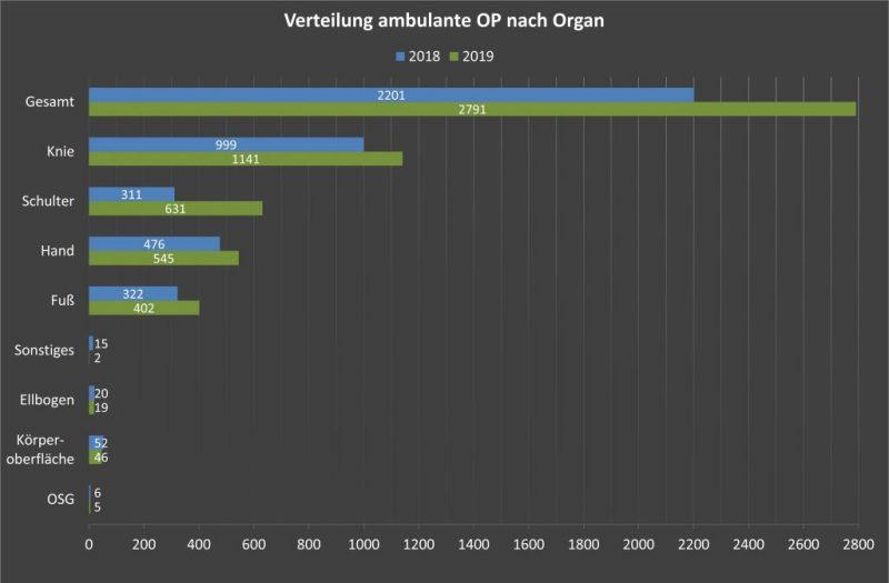 MVZ_PKO_Verteilung_amb_OP_nach_Organ_2018-2019