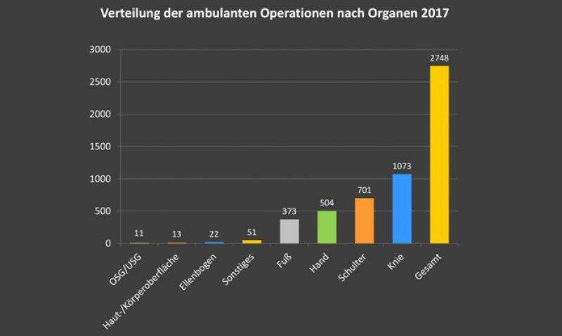 Verteilung_OP_nach_Organen