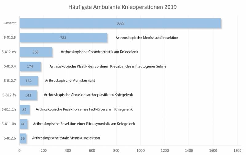 MVZ_PKO_Haeufigste_ambulante_Knieoperationen_2019