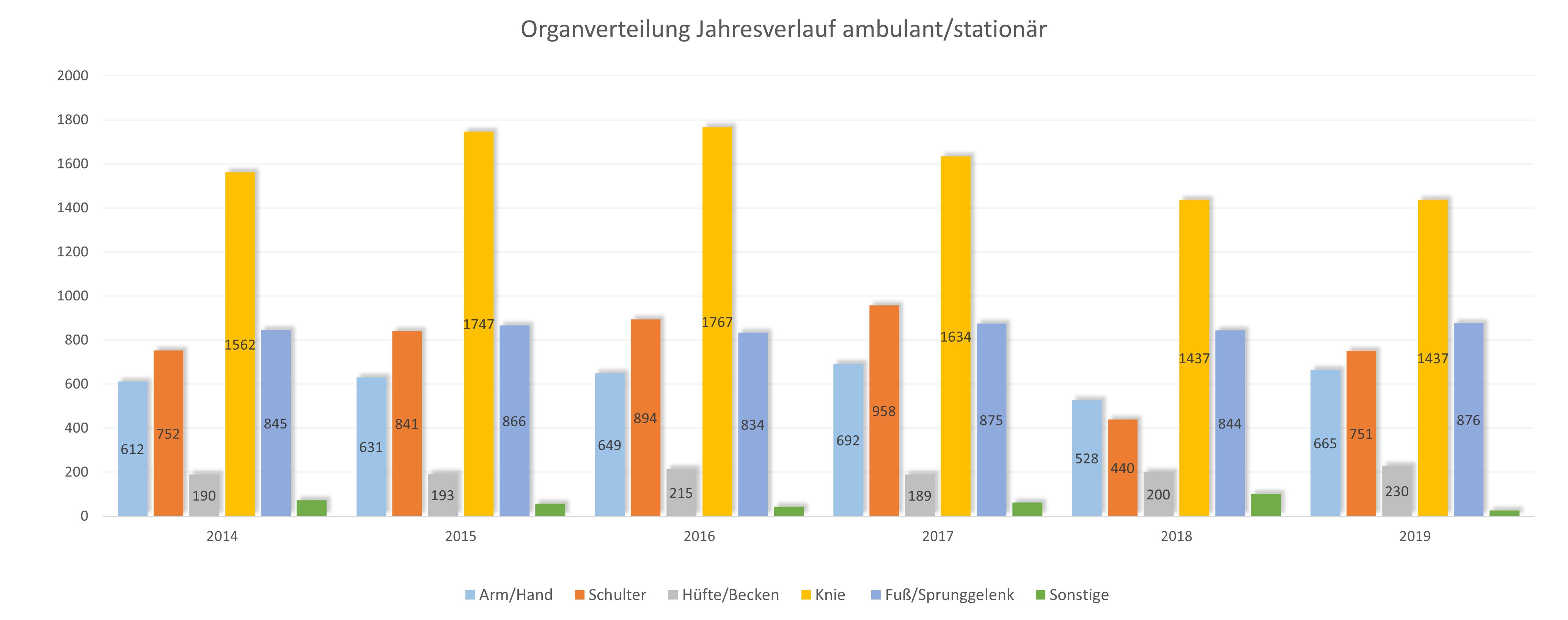 MVZ_PKO_Organverteilung_Jahresverlauf_amb-stat